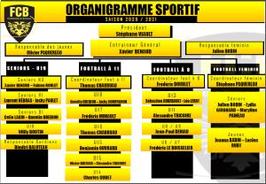 organigramme sportif 2020 2021